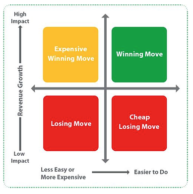 Winning Moves Chart