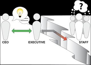 Communication-Gap
