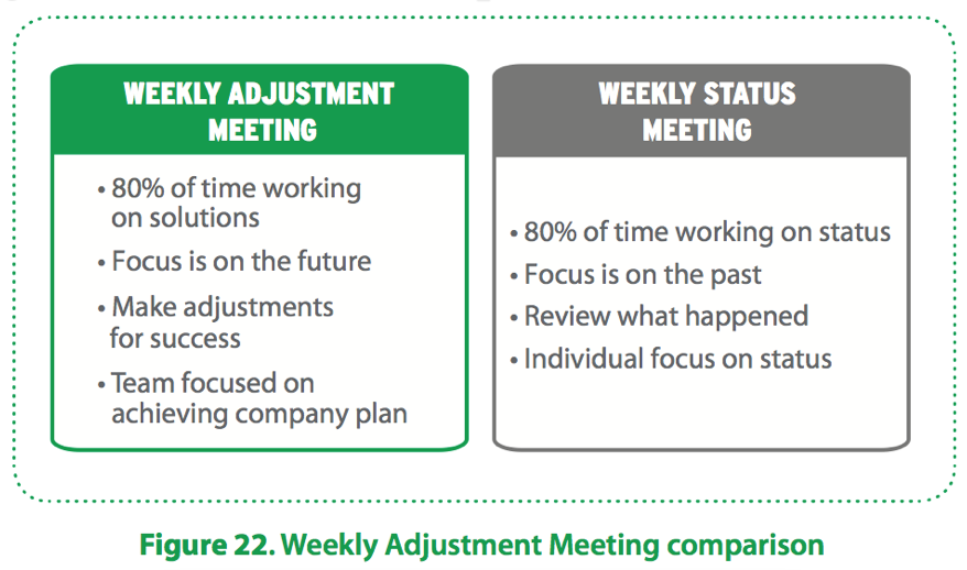 How To Have Effective Weekly Staff Meetings (With Sample Staff ...
