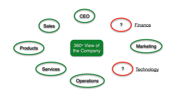 360_view_of_company