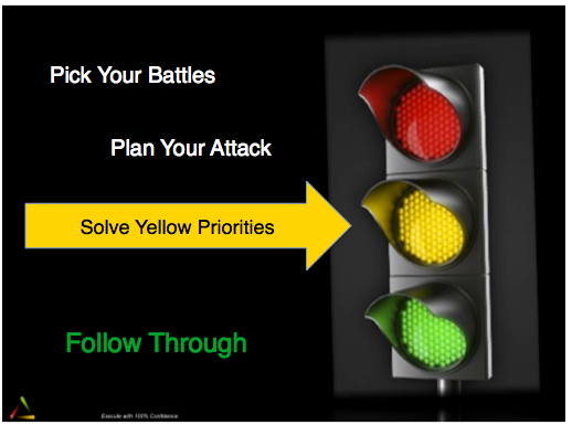 Solve Yellow Priorities
