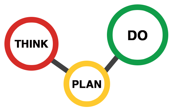 Think Plan Do Graphic