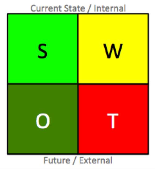 Rhythm Systems Send in Your SWOT Team blog