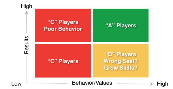 A-Player Quadrant