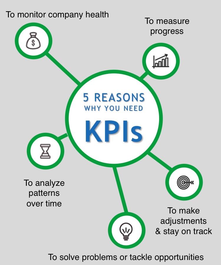 5 Reasons Why You Need KPIs Infograpic.png