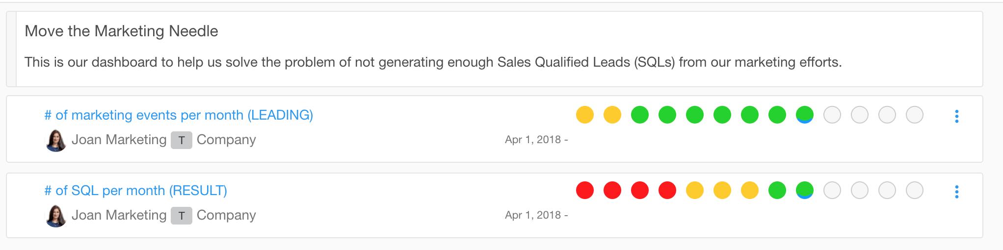 Leading Indicator Example