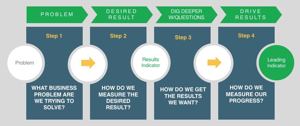 Leading Indicator KPI Process