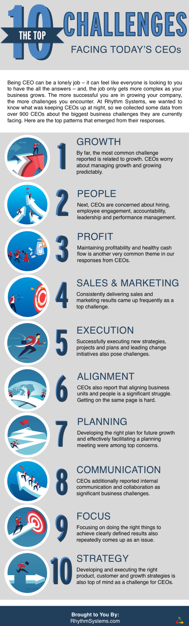 The Top 10 Challenges Of Special >> Top 10 Business Challenges Facing Today S Ceos Infographic