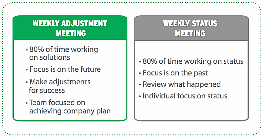 How To Run Effective Weekly Staff Meetings With Sample Weekly Team