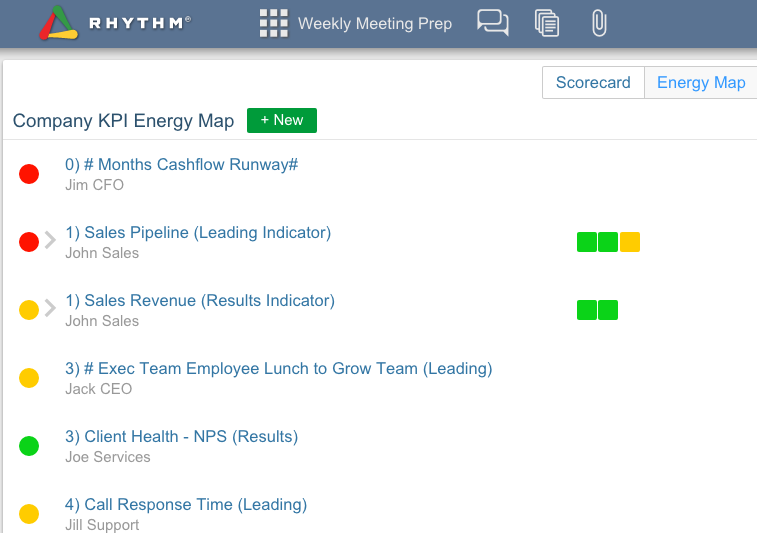 Rhythm software KPI-Energy Map Screen
