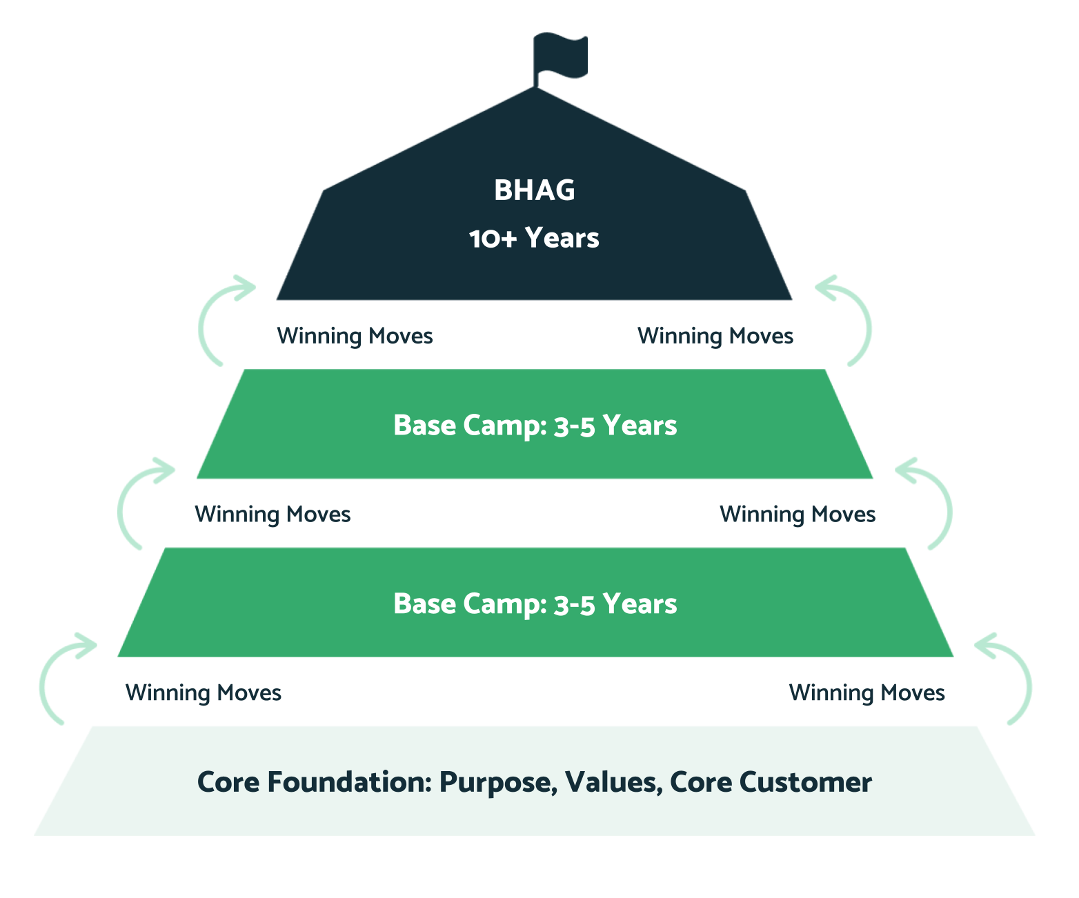 BHAG Sumit visual-1