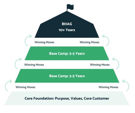 BHAG Concept