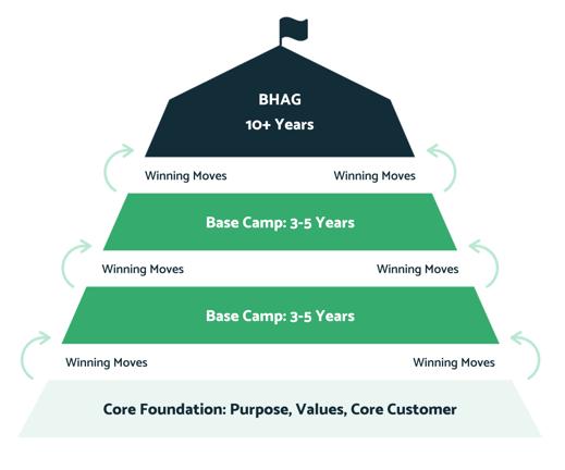 BHAG Sumit visual