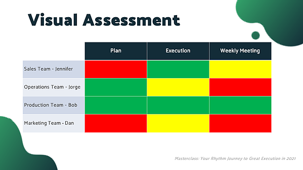Execution Assessment