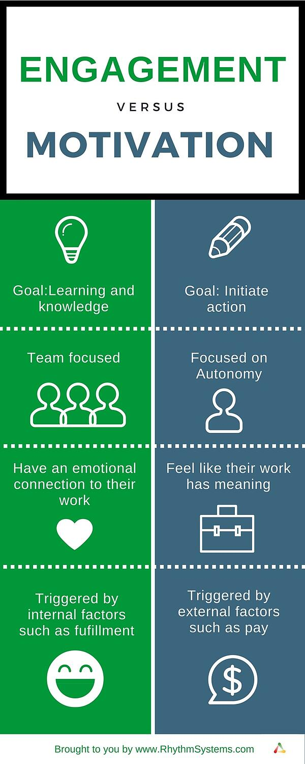 employee engagement vs employee motivation infographic