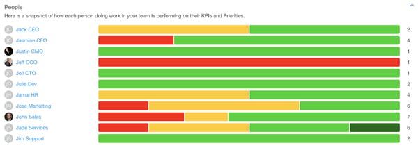 team performance dashboard