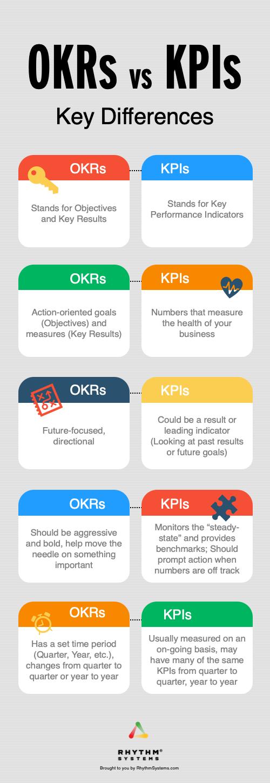 KPI vs. OKR