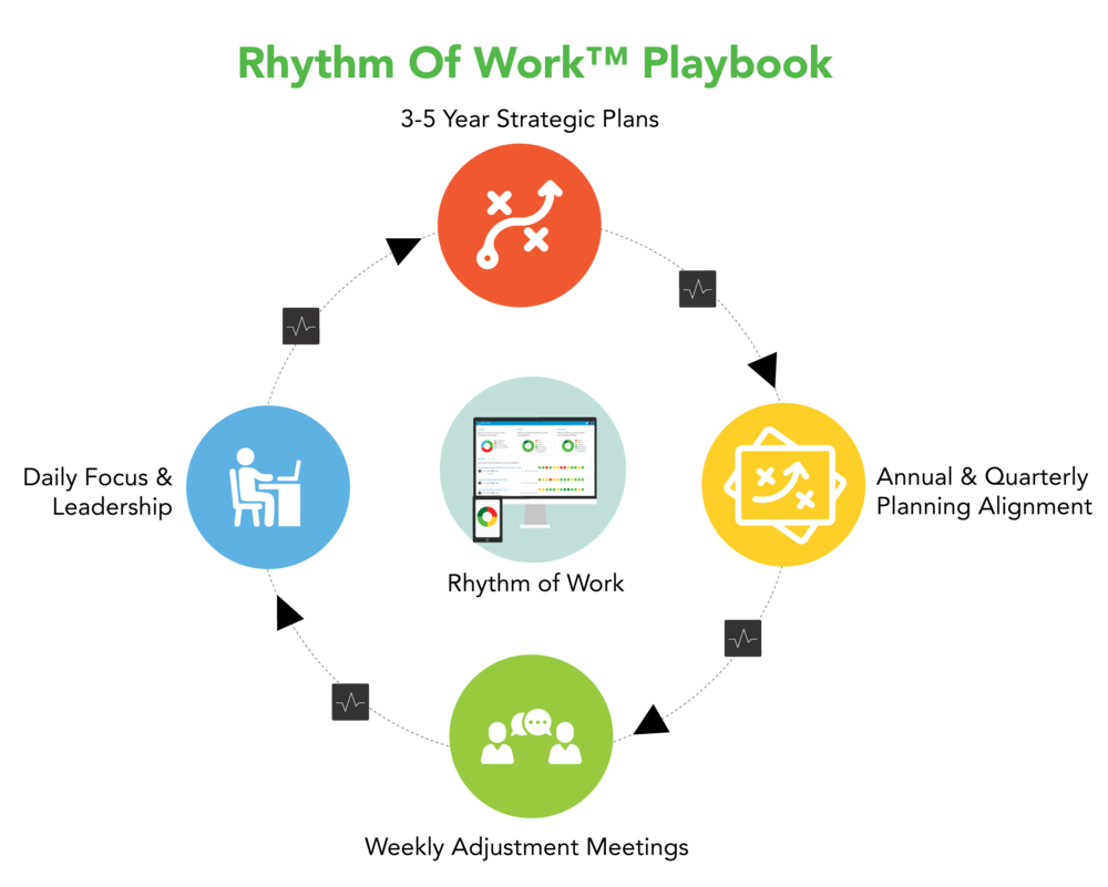 No Copyright Rhythm of Work Graphic