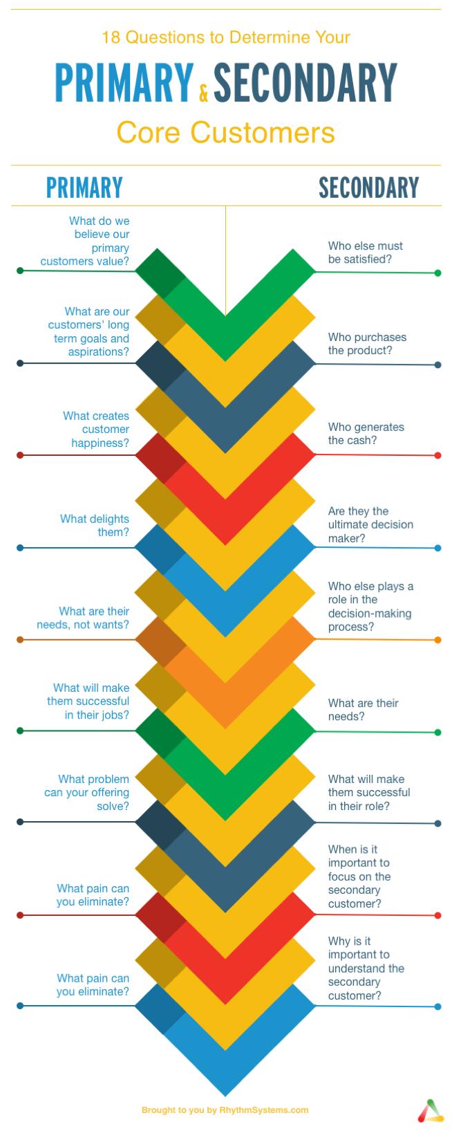 Primary Core Customer vs. Secondary Core Customer