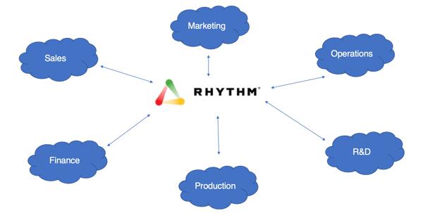 RhythmCloud