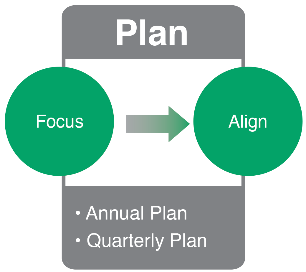 Business Strategy Execution Planning