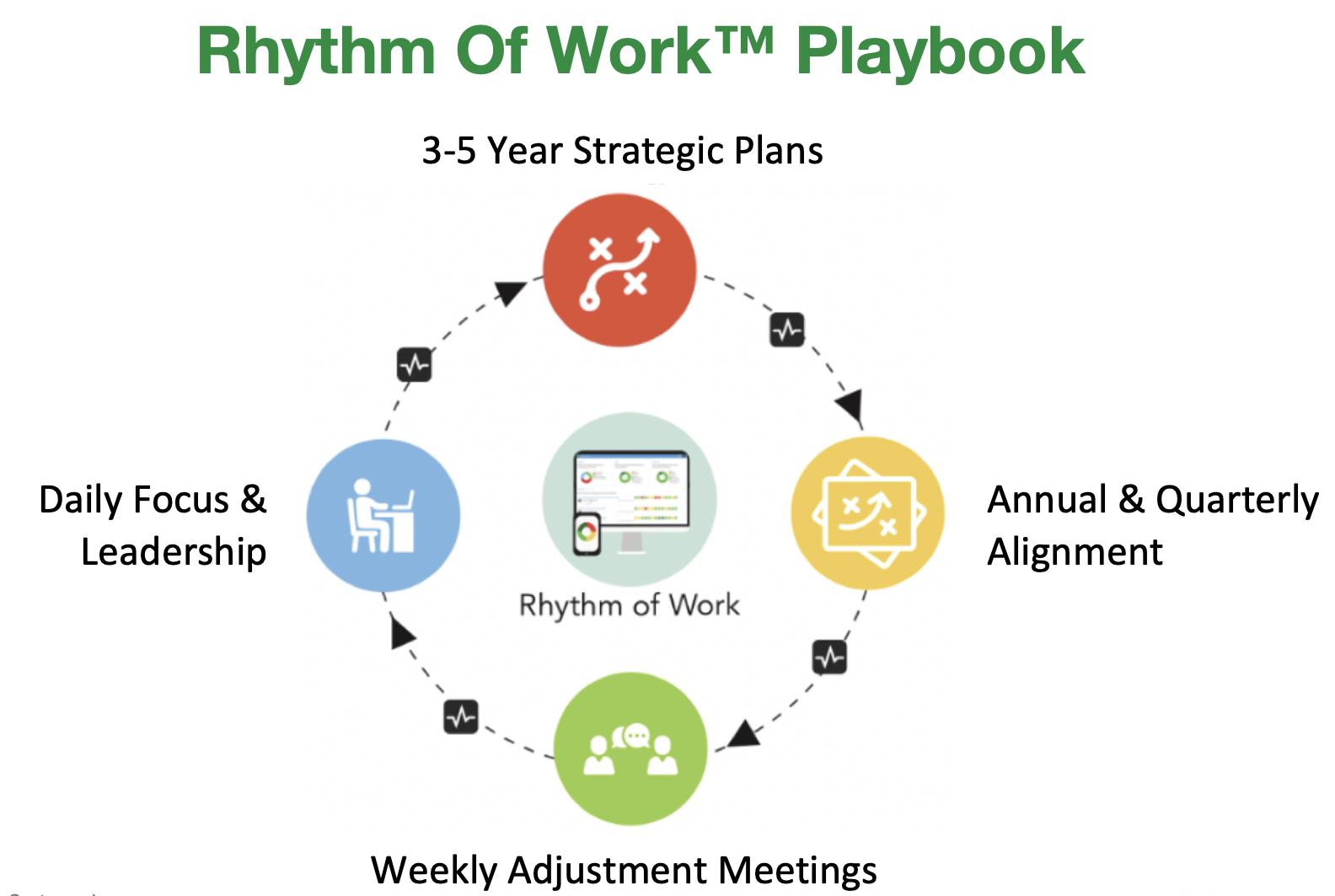Rhythm of Work ™