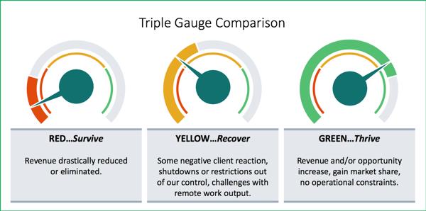 Triple Gauge comparison