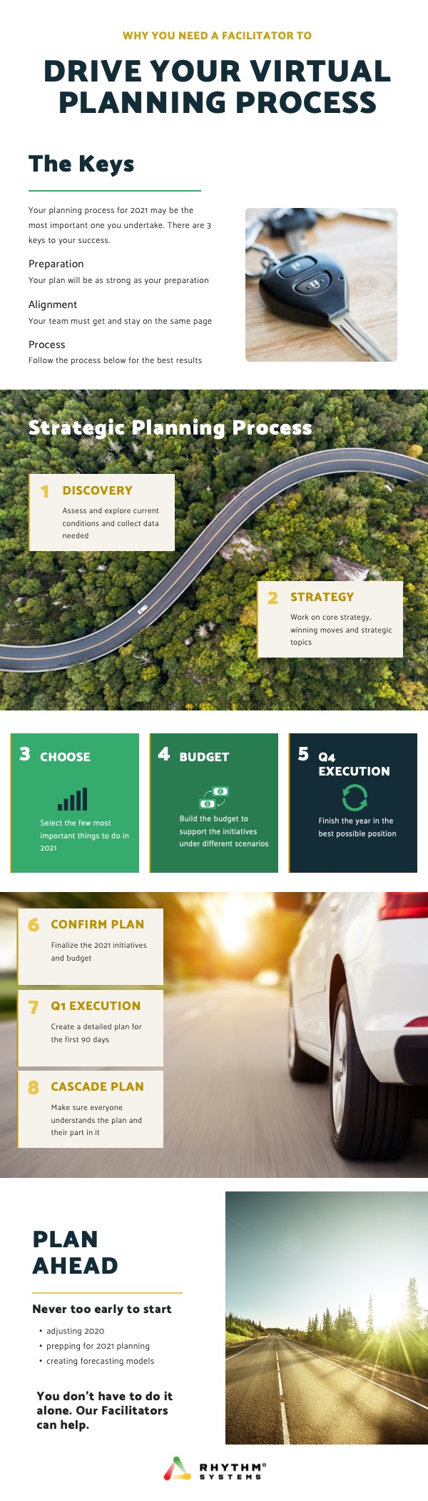 Virtual Planning Process Infographic