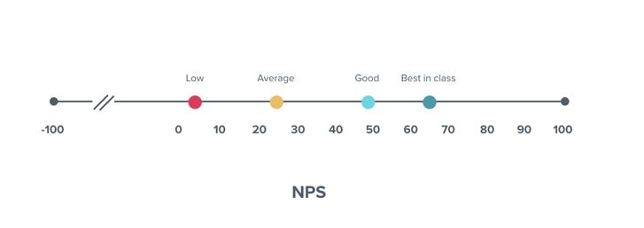 pendo NPS