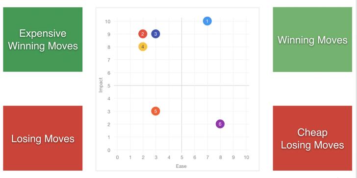 winningmoves_grid