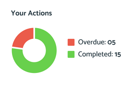your-actions-tasks
