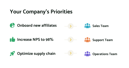 your-companys-priorities