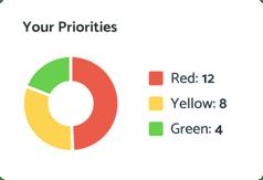 your-priorities