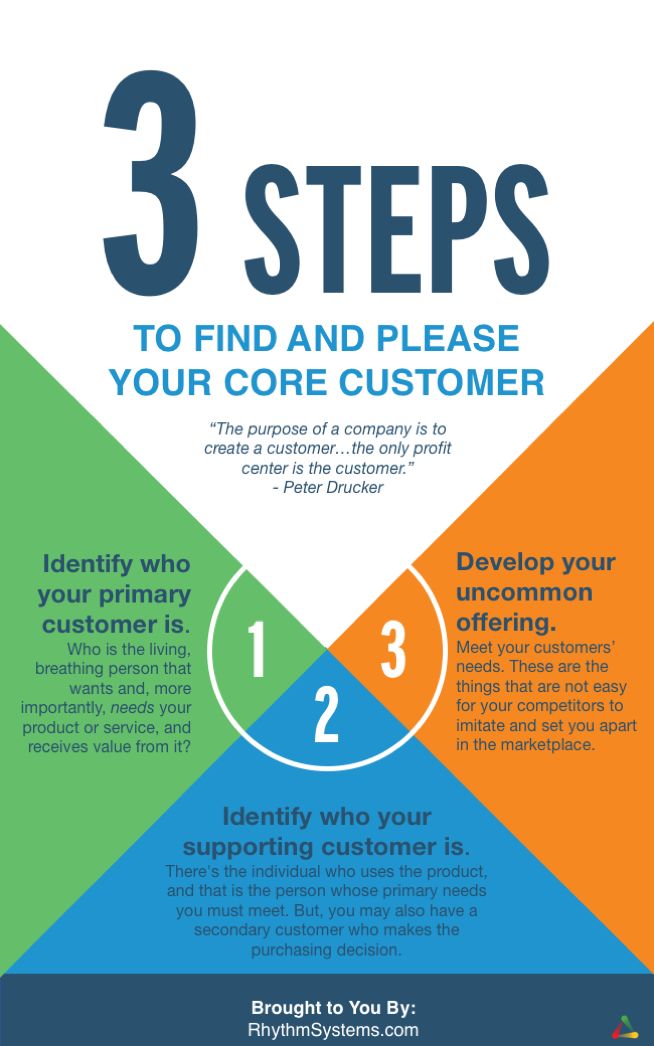 3 steps to identify your core customer