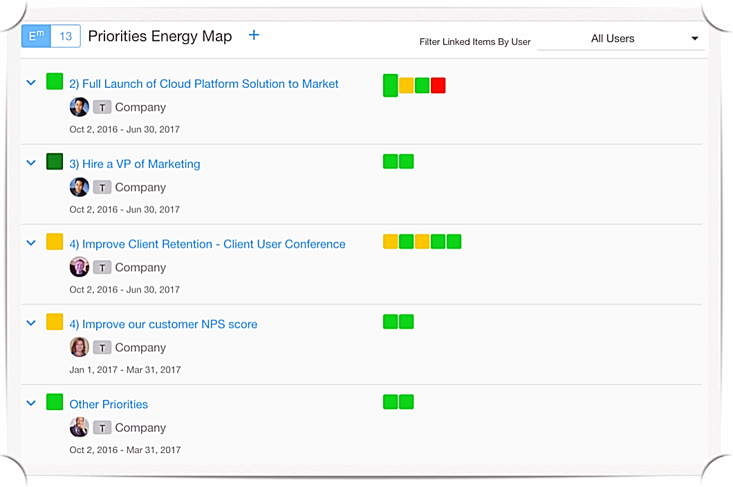 Rhythm Software Priorities Energy Map