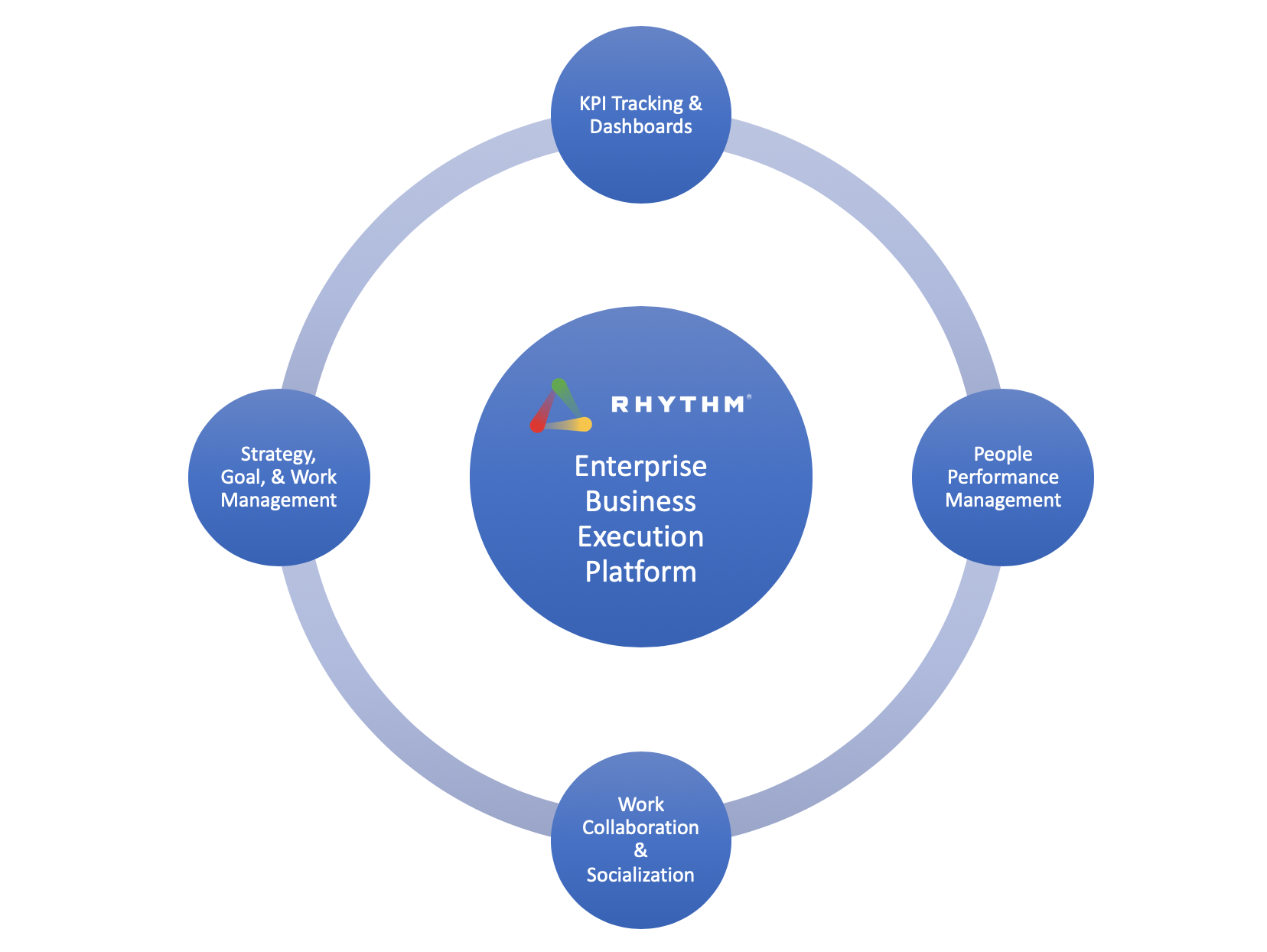 RhythmBusinessExecutionPlatform